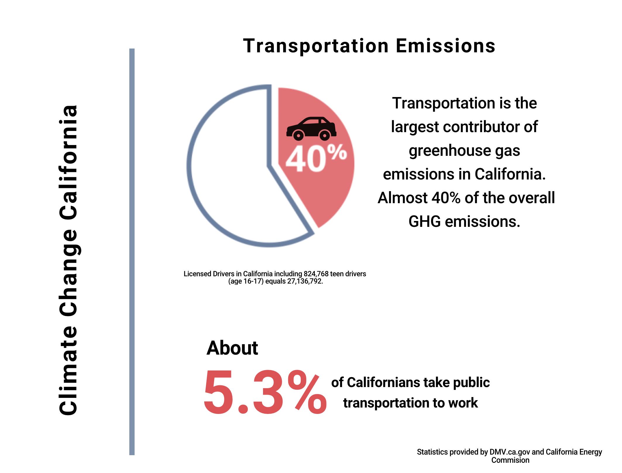 Califronia Emissions